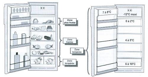 le rangement des aliments dans le réfrigérateur